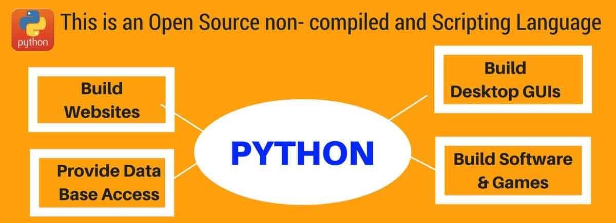 Python Course - Fees, Syllabus, Duration